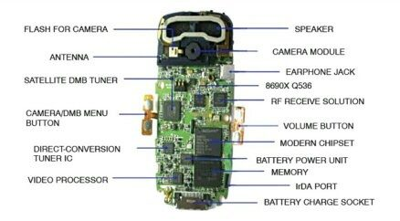 Important Parts Of A Phone You Should Be Aware Of - 39+ How Does Cell Phone Antenna Work? Background